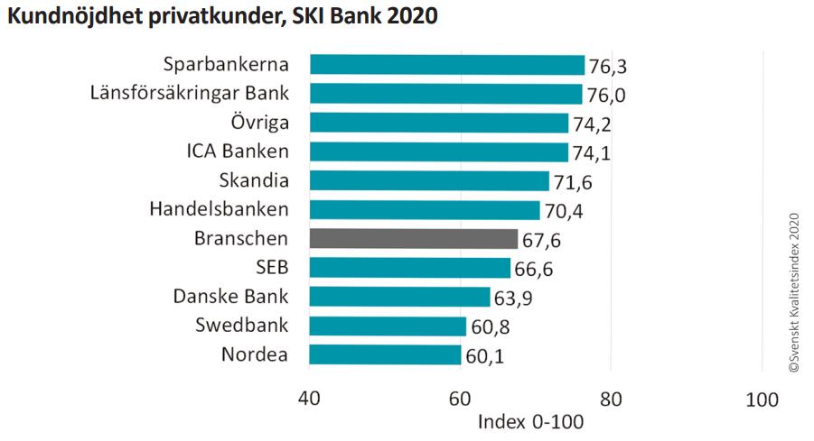 Svenskt Kvalitetsindex Bank Privatkunder 2020