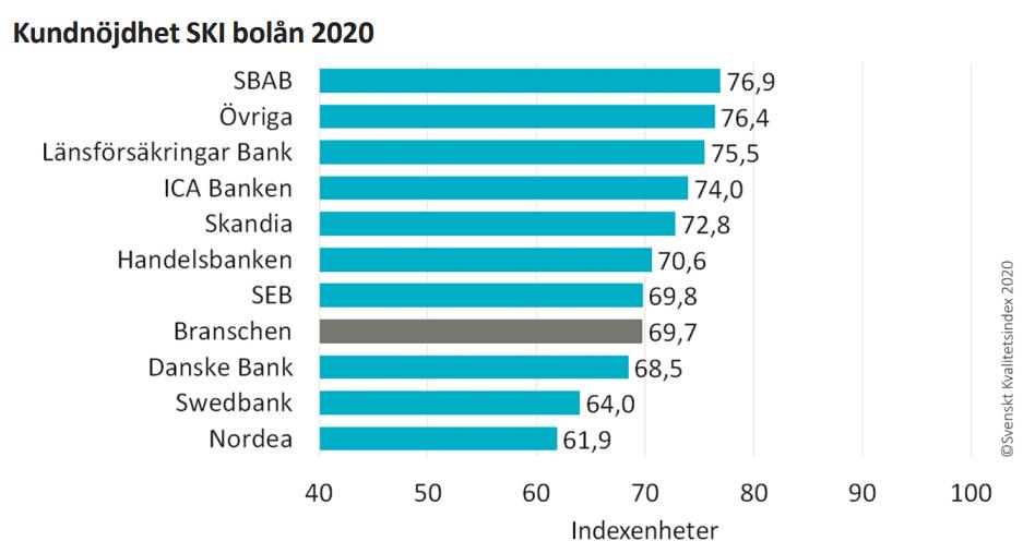 Svenskt Kvalitetsindex Bolån 2020