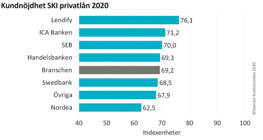 Svenskt Kvalitetsindex Privatlån 2020
